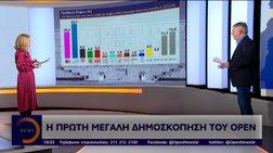 Γκάλοπ Alco στο OPEN: Μπροστά η ΝΔ με 6,2% έναντι του ΣΥΡΙΖΑ