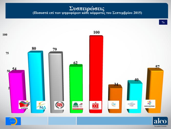 Γκάλοπ Alco στο OPEN: Μπροστά η ΝΔ με 6,2% έναντι του ΣΥΡΙΖΑ - εικόνα 3
