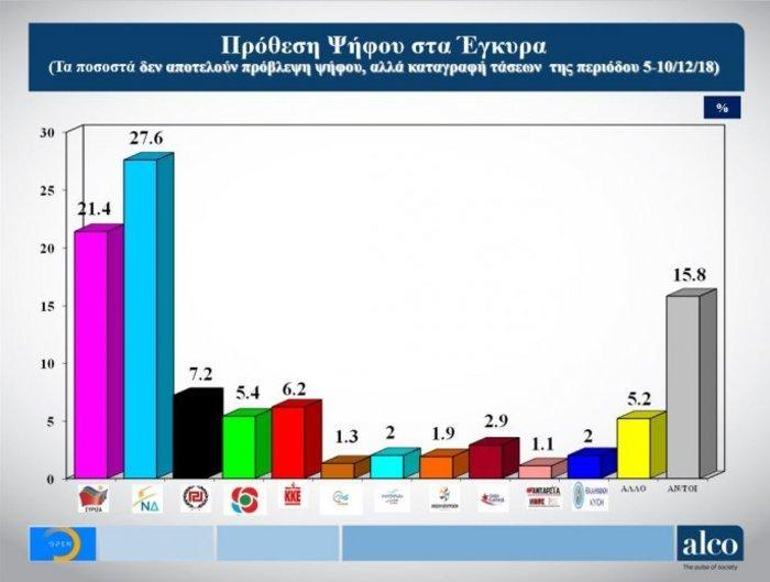 Γκάλοπ Alco στο OPEN: Μπροστά η ΝΔ με 6,2% έναντι του ΣΥΡΙΖΑ - εικόνα 2