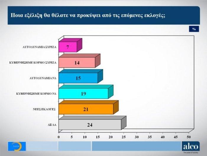 Γκάλοπ Alco στο OPEN: Μπροστά η ΝΔ με 6,2% έναντι του ΣΥΡΙΖΑ - εικόνα 5