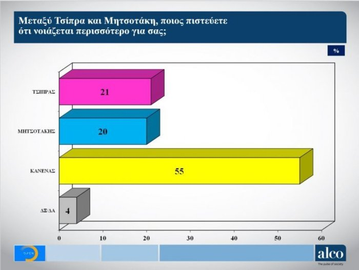 Γκάλοπ Alco στο OPEN: Μπροστά η ΝΔ με 6,2% έναντι του ΣΥΡΙΖΑ - εικόνα 4