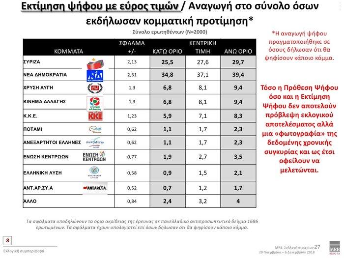 Τάσεις MRB: Προβάδισμα 8% της ΝΔ έναντι του ΣΥΡΙΖΑ - εικόνα 2