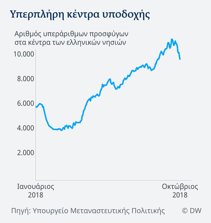 Ελληνικά hot spots: Το πρόβλημα σε αριθμούς - εικόνα 3