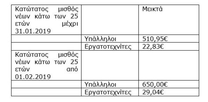 Υπουργείο Εργασίας: Αναλυτικοί πίνακες για την αύξηση του κατώτατου μισθού