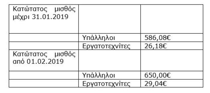 Υπουργείο Εργασίας: Αναλυτικοί πίνακες για την αύξηση του κατώτατου μισθού - εικόνα 2