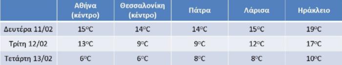 Επιδείνωση καιρού: Πότε θα χιονίσει (και) στην Αττική