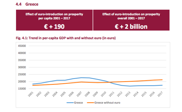 Έρευνα: Κερδισμένοι και χαμένοι του ευρώ - Που είναι η Ελλάδα - εικόνα 2