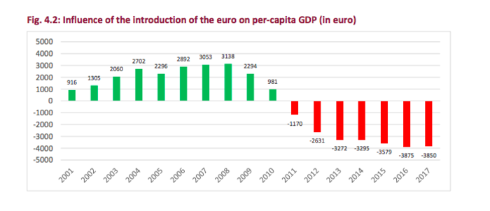 Έρευνα: Κερδισμένοι και χαμένοι του ευρώ - Που είναι η Ελλάδα - εικόνα 3