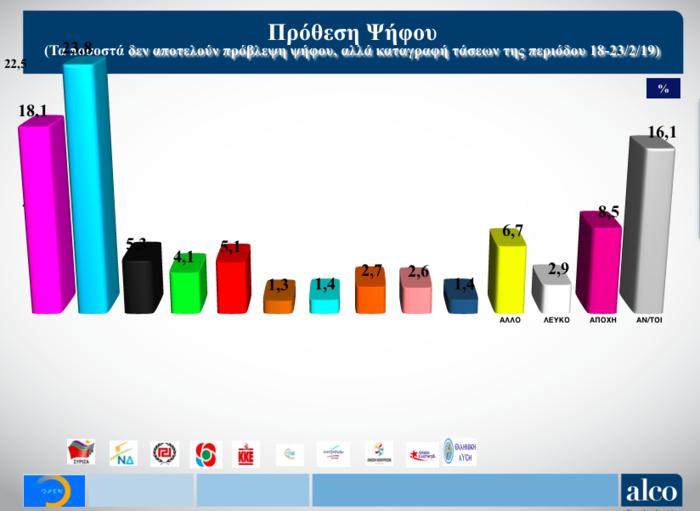 Νέα δημοσκόπηση Alco για το OPEN: Στις 6,5 μονάδες η διαφορά ΝΔ από ΣΥΡΙΖΑ