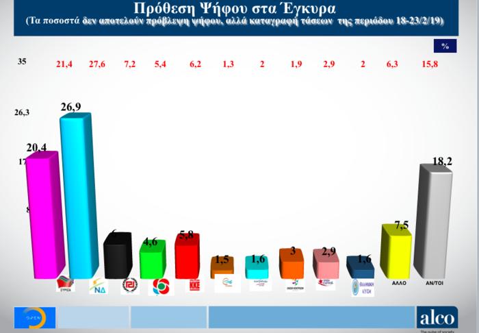 Νέα δημοσκόπηση Alco για το OPEN: Στις 6,5 μονάδες η διαφορά ΝΔ από ΣΥΡΙΖΑ - εικόνα 2