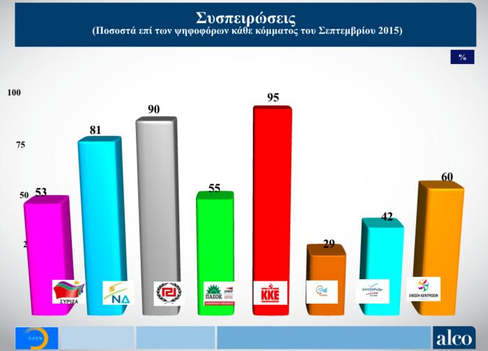 Νέα δημοσκόπηση Alco για το OPEN: Στις 6,5 μονάδες η διαφορά ΝΔ από ΣΥΡΙΖΑ - εικόνα 4