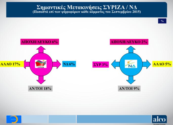 Νέα δημοσκόπηση Alco για το OPEN: Στις 6,5 μονάδες η διαφορά ΝΔ από ΣΥΡΙΖΑ - εικόνα 5