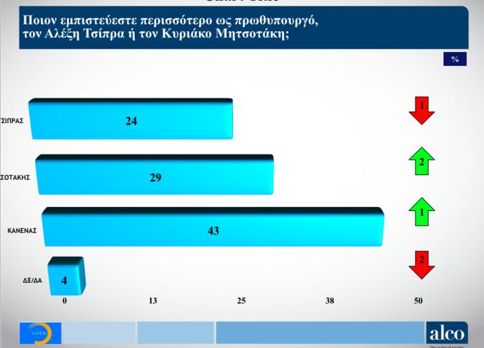 Νέα δημοσκόπηση Alco για το OPEN: Στις 6,5 μονάδες η διαφορά ΝΔ από ΣΥΡΙΖΑ - εικόνα 7