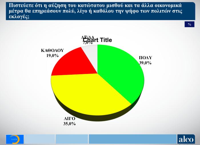 Νέα δημοσκόπηση Alco για το OPEN: Στις 6,5 μονάδες η διαφορά ΝΔ από ΣΥΡΙΖΑ - εικόνα 8