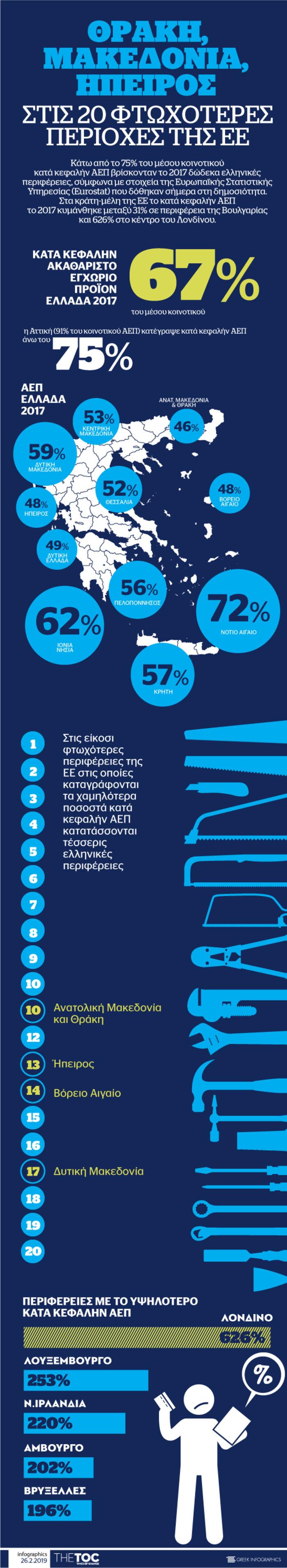 H συγκλονιστική έρευνα της Eurostat σε ένα infographic