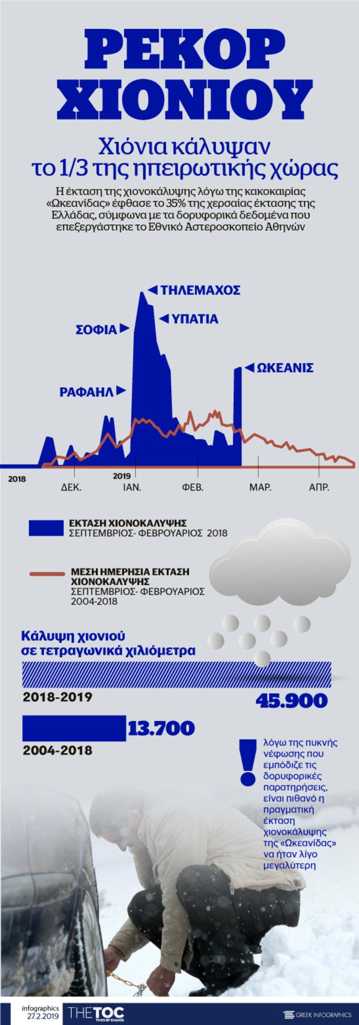 Τα χιόνια της «Ωκεανίδας» σε ένα αποκαλυπτικό infographic