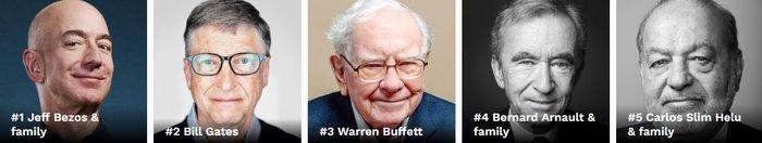 Η λίστα του Forbes με τους πλουσιότερους ανθρώπους στον κόσμο