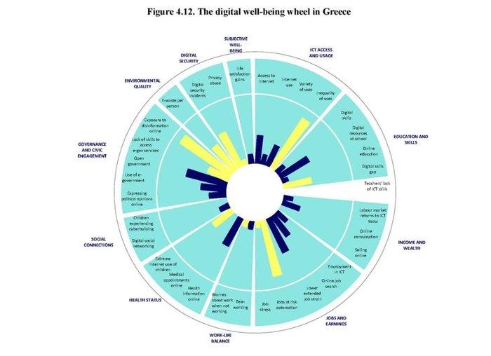 Εκθεση ΟΟΣΑ: Μετεξεταστέα η Ελλάδα στην ψηφιακή ανάπτυξη