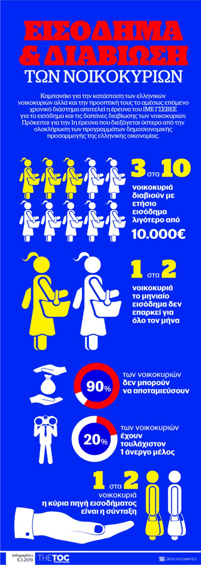 3 στα 10 νοικοκυριά ζουν με ετήσιο εισόδημα κάτω από 10.000 €