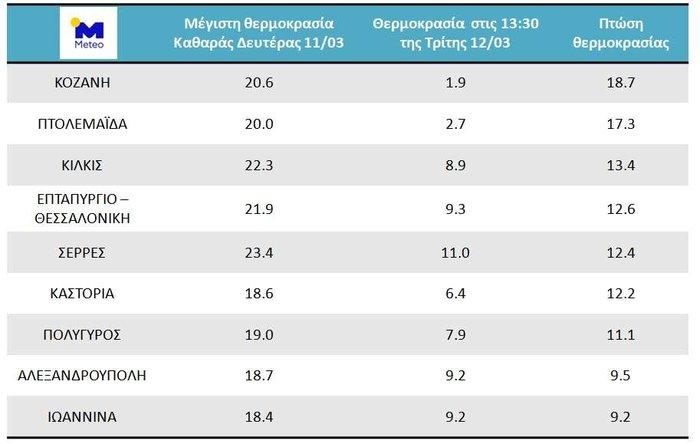Έως 19 βαθμούς Κελσίου έφτασε η πτώση της θερμοκρασίας στη Βόρεια Ελλάδα
