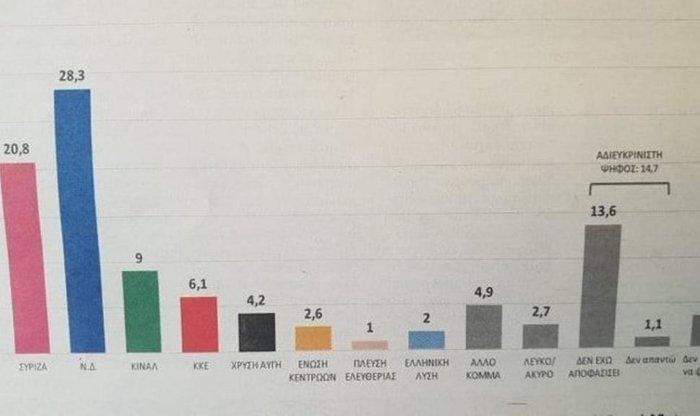 Προβάδισμα 7,5% της ΝΔ έναντι του ΣΥΡΙΖΑ στη Δυτική Ελλάδα