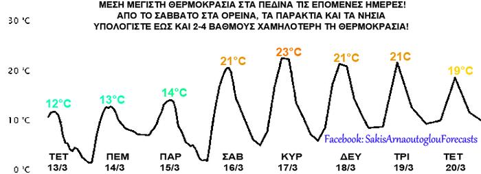 Πώς θα μας πάει ο καιρός έως τις 22 Μαρτίου - Διάγραμμα με θερμοκρασίες