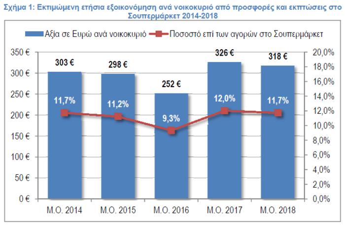ΙΕΛΚΑ: Πόσα εξοικονομούν οι καταναλωτές από τις προσφορές στα Σ/Μ