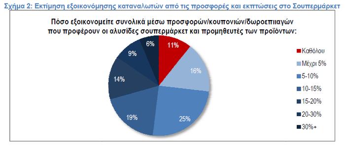 ΙΕΛΚΑ: Πόσα εξοικονομούν οι καταναλωτές από τις προσφορές στα Σ/Μ - εικόνα 2