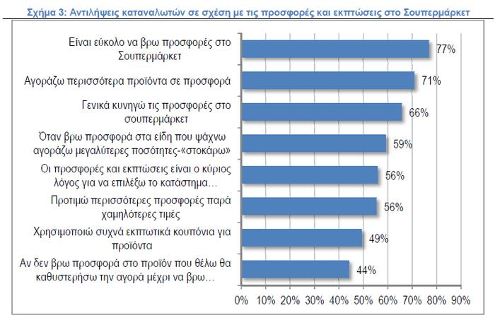 ΙΕΛΚΑ: Πόσα εξοικονομούν οι καταναλωτές από τις προσφορές στα Σ/Μ - εικόνα 3