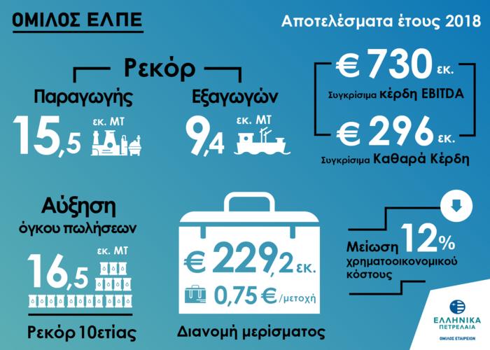 Υψηλή κερδοφορία και ιστορικά ρεκόρ εξαγωγών για τον Ομιλο ΕΛΠΕ το 2018 - εικόνα 2