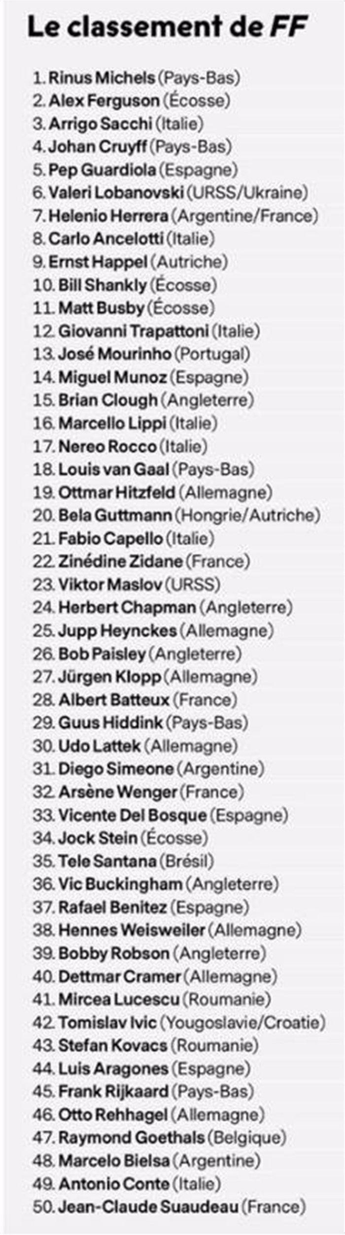 France Football: Ο κορυφαίος προπονητής όλων των εποχών