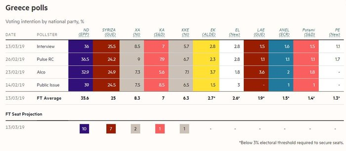 FT: Προβάδισμα της ΝΔ με 10,6 μονάδες στις ευρωεκλογές