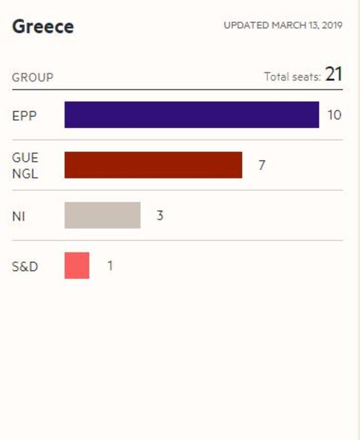 FT: Προβάδισμα της ΝΔ με 10,6 μονάδες στις ευρωεκλογές - εικόνα 2