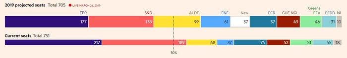 FT: Προβάδισμα της ΝΔ με 10,6 μονάδες στις ευρωεκλογές - εικόνα 3