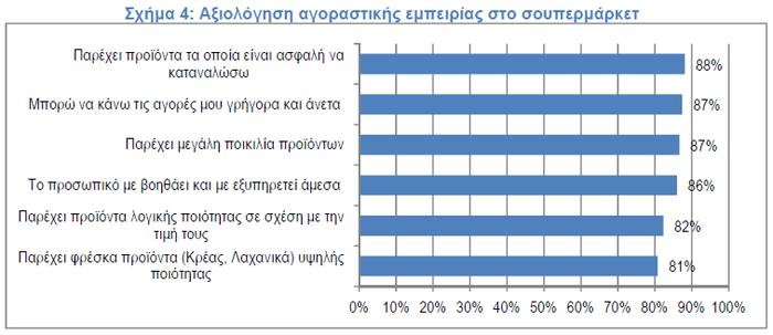 Το προφίλ του Ελληνα καταναλωτή: Τι αγοράζει και από πού - εικόνα 4