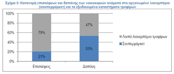 Το προφίλ του Ελληνα καταναλωτή: Τι αγοράζει και από πού - εικόνα 3