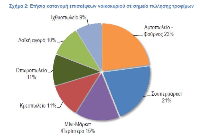Το προφίλ του Ελληνα καταναλωτή: Τι αγοράζει και από πού - εικόνα 2