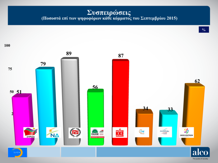 Ευρωεκλογές: Δημοσκόπηση ALCO για το OPEN - Στο 6,9% η διαφορά ΝΔ - ΣΥΡΙΖΑ - εικόνα 3