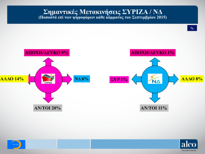Ευρωεκλογές: Δημοσκόπηση ALCO για το OPEN - Στο 6,9% η διαφορά ΝΔ - ΣΥΡΙΖΑ - εικόνα 4