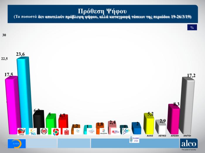 Ευρωεκλογές: Δημοσκόπηση ALCO για το OPEN - Στο 6,9% η διαφορά ΝΔ - ΣΥΡΙΖΑ