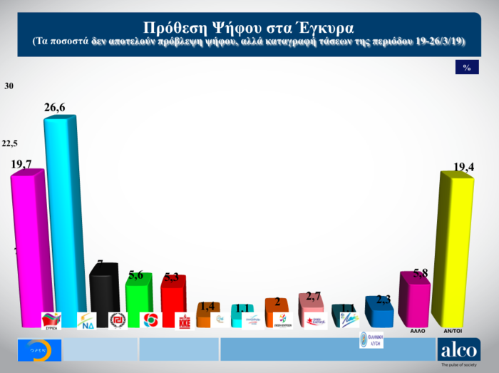 Ευρωεκλογές: Δημοσκόπηση ALCO για το OPEN - Στο 6,9% η διαφορά ΝΔ - ΣΥΡΙΖΑ - εικόνα 2
