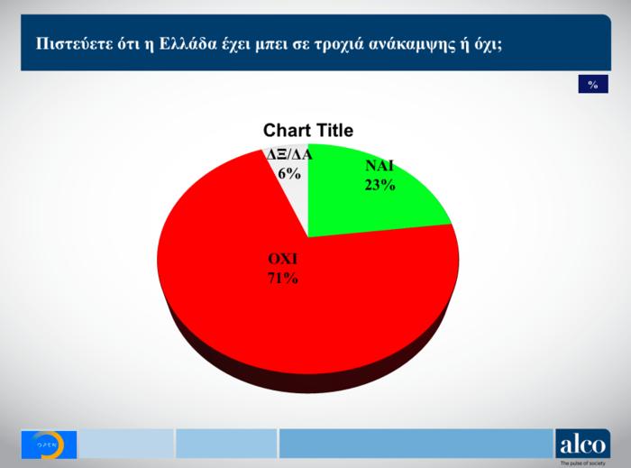 Ευρωεκλογές: Δημοσκόπηση ALCO για το OPEN - Στο 6,9% η διαφορά ΝΔ - ΣΥΡΙΖΑ - εικόνα 5