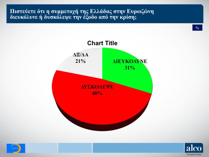 Ευρωεκλογές: Δημοσκόπηση ALCO για το OPEN - Στο 6,9% η διαφορά ΝΔ - ΣΥΡΙΖΑ - εικόνα 6