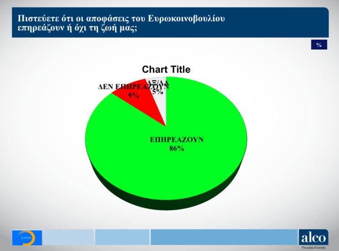 Ευρωεκλογές: Δημοσκόπηση ALCO για το OPEN - Στο 6,9% η διαφορά ΝΔ - ΣΥΡΙΖΑ - εικόνα 7