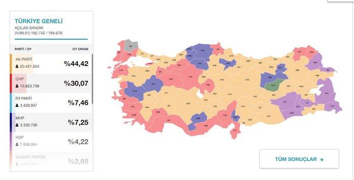 Πλήγμα στον Ερντογάν, χάνει και την Κωνσταντινούπολη το AKP