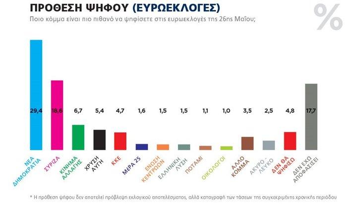 Δημοσκόπηση Marc για ευρωεκλογές: 10,8% μπροστά η ΝΔ