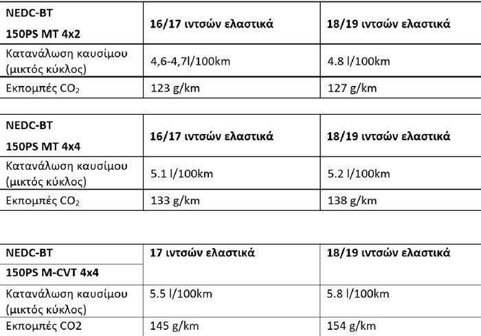 Νέος diesel 1.7L.150PS για το Nissan Qashqai με μόλις 25.890€