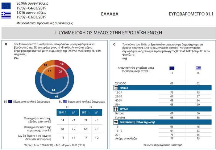 Ευρωβαρόμετρο: Kαλή η ΕΕ αλλά δεν μετράει η άποψη μας λένε οι Έλληνες