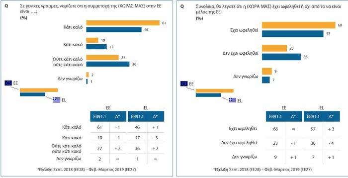 Ευρωβαρόμετρο: Kαλή η ΕΕ αλλά δεν μετράει η άποψη μας λένε οι Έλληνες - εικόνα 2