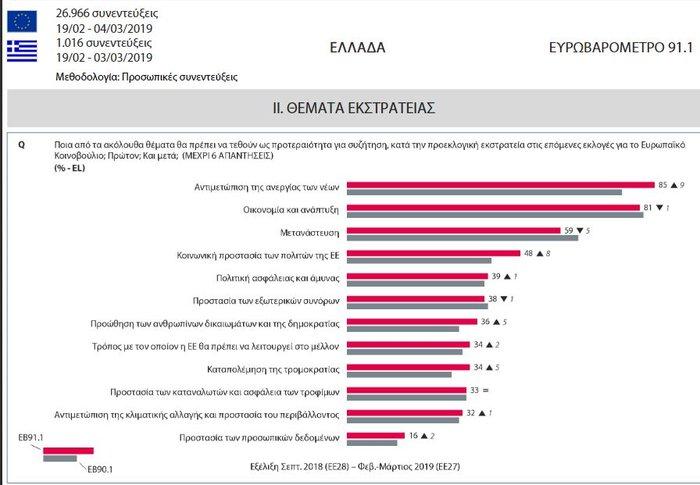 Ευρωβαρόμετρο: Kαλή η ΕΕ αλλά δεν μετράει η άποψη μας λένε οι Έλληνες - εικόνα 3